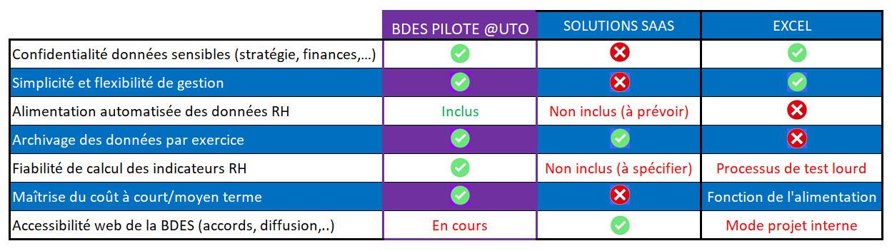 BDES-SAAS-Interne