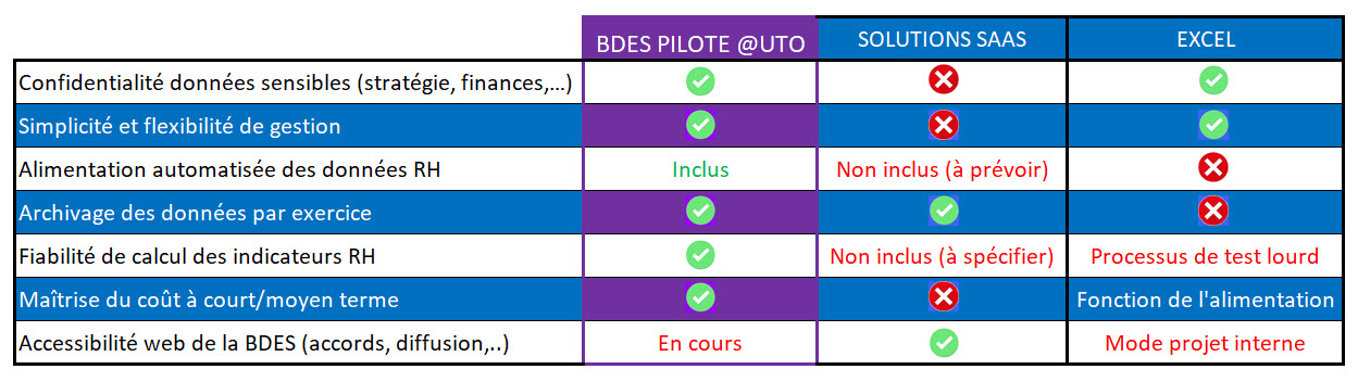 BDES-DSN-SAAS-Interne